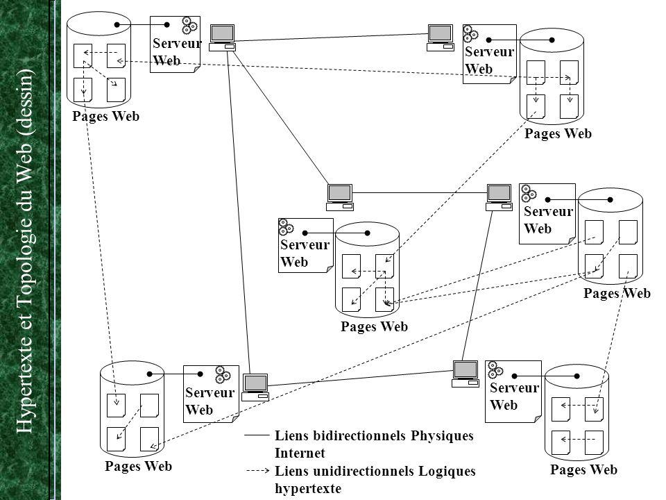 Hypertexte et Topologie du Web (dessin)
