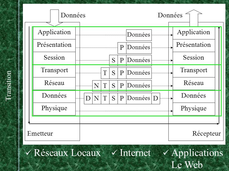 Transition Réseaux Locaux Application Présentation Session Transport Réseau Données Physique Application Présentation Session Transport Réseau Données