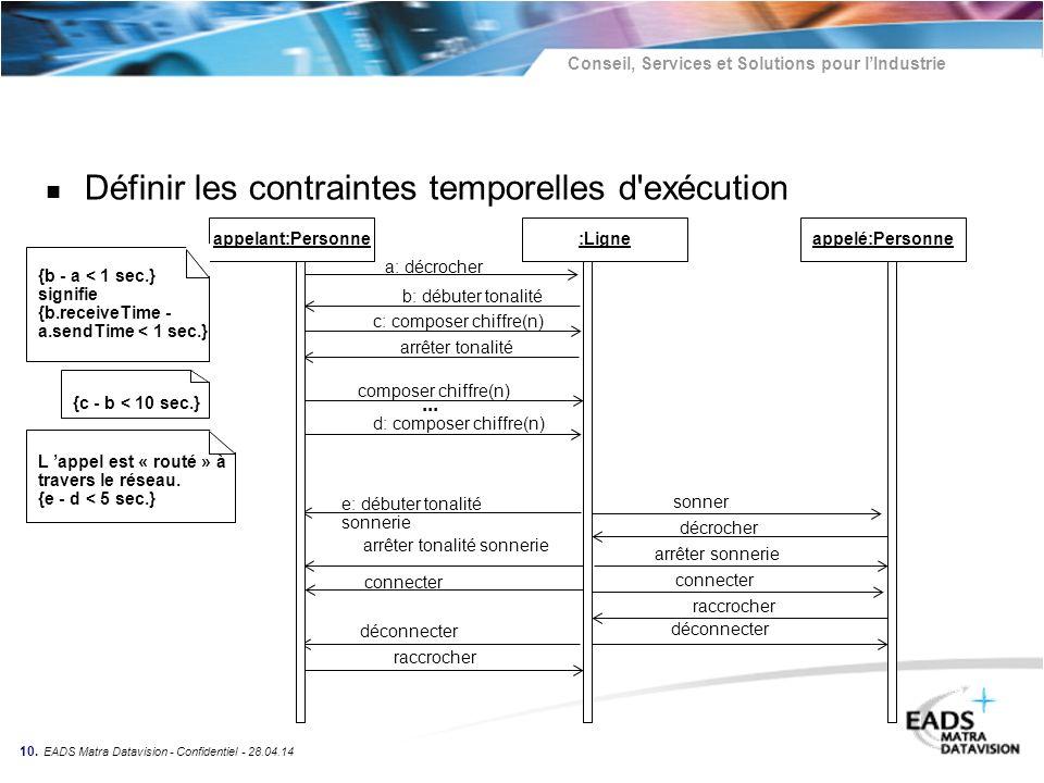 Conseil, Services et Solutions pour lIndustrie 10. EADS Matra Datavision - Confidentiel - 28.04.14 a: décrocher b: débuter tonalité c: composer chiffr