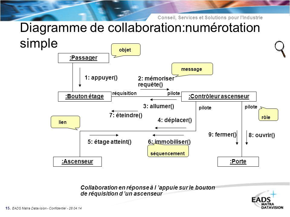 Conseil, Services et Solutions pour lIndustrie 15. EADS Matra Datavision - Confidentiel - 28.04.14 Diagramme de collaboration:numérotation simple :Pas