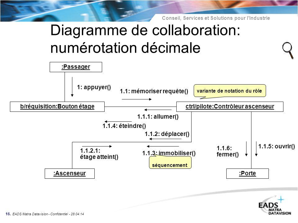 Conseil, Services et Solutions pour lIndustrie 16. EADS Matra Datavision - Confidentiel - 28.04.14 Diagramme de collaboration: numérotation décimale :
