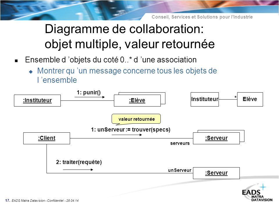 Conseil, Services et Solutions pour lIndustrie 17. EADS Matra Datavision - Confidentiel - 28.04.14 Diagramme de collaboration: objet multiple, valeur