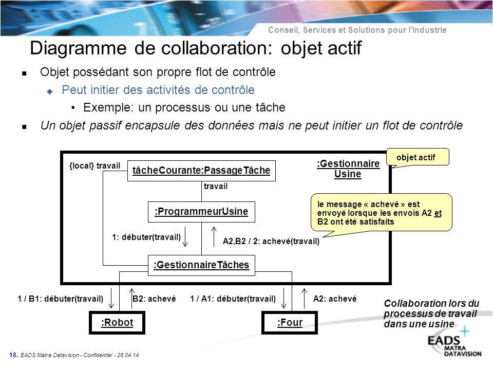 Conseil, Services et Solutions pour lIndustrie 18. EADS Matra Datavision - Confidentiel - 28.04.14 Diagramme de collaboration: objet actif n Objet pos
