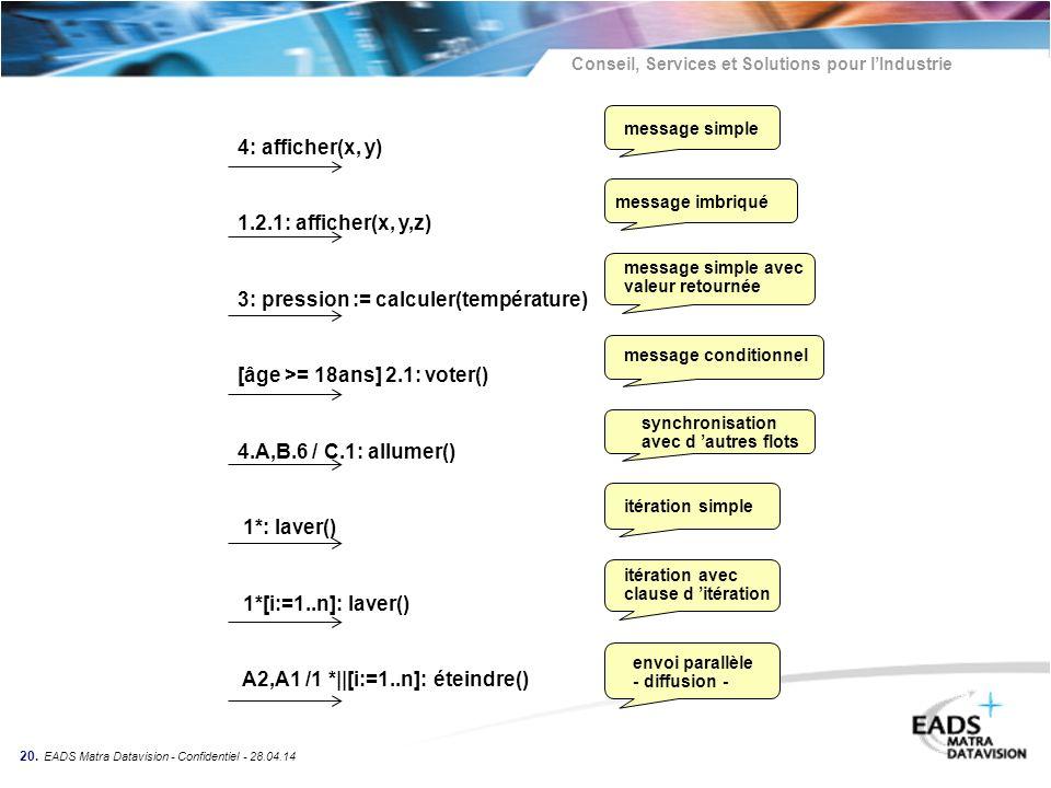 Conseil, Services et Solutions pour lIndustrie 20. EADS Matra Datavision - Confidentiel - 28.04.14 4: afficher(x, y) message simple 1.2.1: afficher(x,