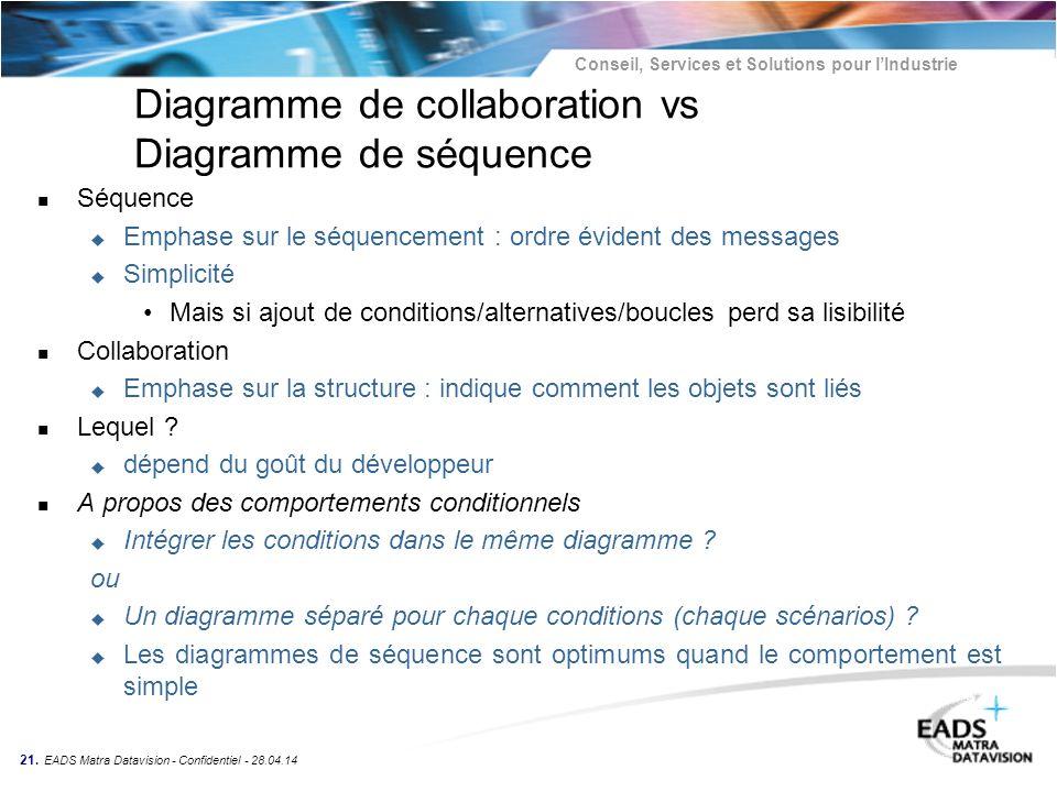 Conseil, Services et Solutions pour lIndustrie 21. EADS Matra Datavision - Confidentiel - 28.04.14 Diagramme de collaboration vs Diagramme de séquence