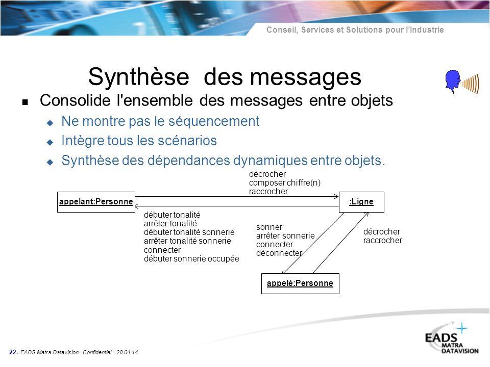 Conseil, Services et Solutions pour lIndustrie 22. EADS Matra Datavision - Confidentiel - 28.04.14 Synthèse des messages n Consolide l'ensemble des me