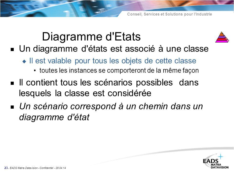 Conseil, Services et Solutions pour lIndustrie 23. EADS Matra Datavision - Confidentiel - 28.04.14 Diagramme d'Etats n Un diagramme d'états est associ