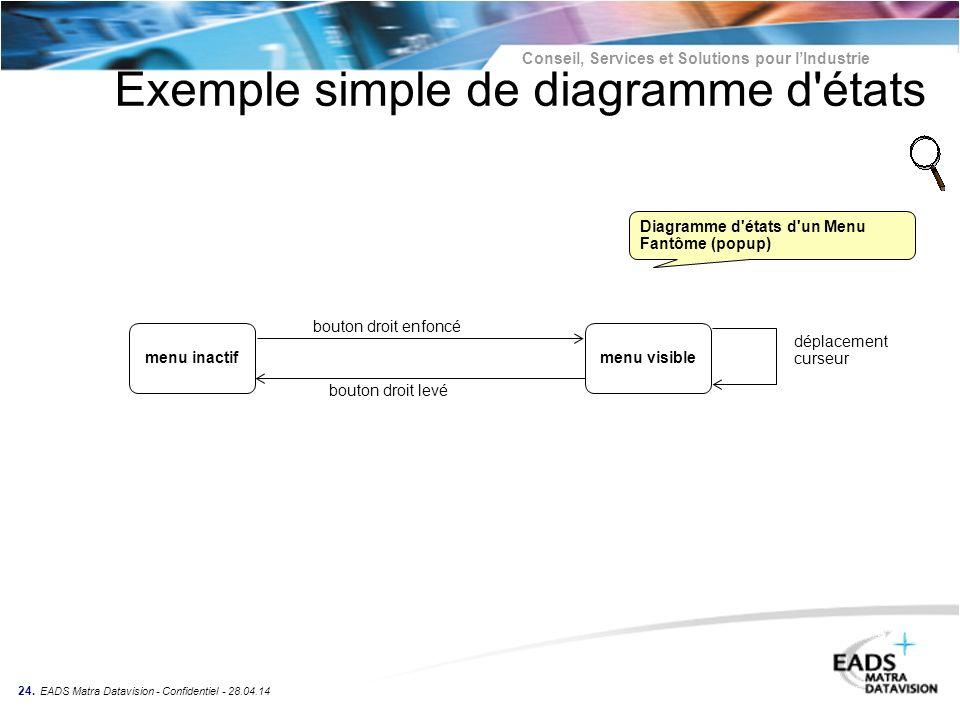 Conseil, Services et Solutions pour lIndustrie 24. EADS Matra Datavision - Confidentiel - 28.04.14 Exemple simple de diagramme d'états menu inactifmen