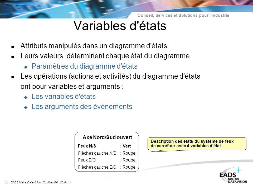 Conseil, Services et Solutions pour lIndustrie 33. EADS Matra Datavision - Confidentiel - 28.04.14 Variables d'états n Attributs manipulés dans un dia
