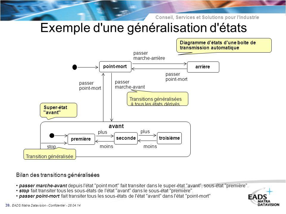 Conseil, Services et Solutions pour lIndustrie 39. EADS Matra Datavision - Confidentiel - 28.04.14 Exemple d'une généralisation d'états point-mort Dia