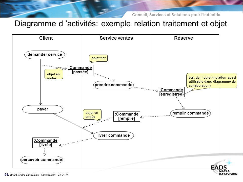 Conseil, Services et Solutions pour lIndustrie 54. EADS Matra Datavision - Confidentiel - 28.04.14 Diagramme d activités: exemple relation traitement