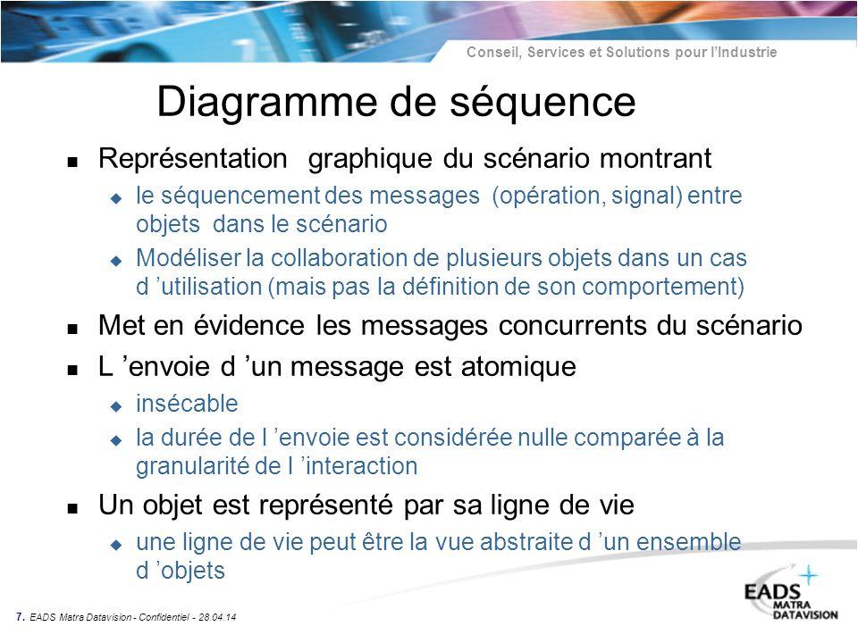 Conseil, Services et Solutions pour lIndustrie 7. EADS Matra Datavision - Confidentiel - 28.04.14 Diagramme de séquence n Représentation graphique du