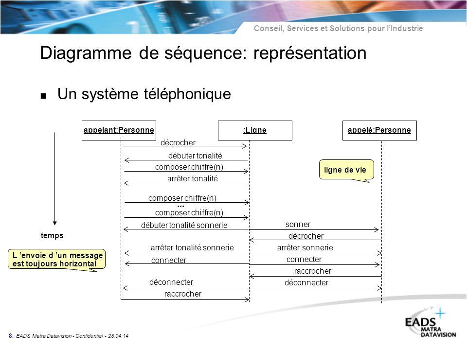 Conseil, Services et Solutions pour lIndustrie 8. EADS Matra Datavision - Confidentiel - 28.04.14 Diagramme de séquence: représentation temps décroche