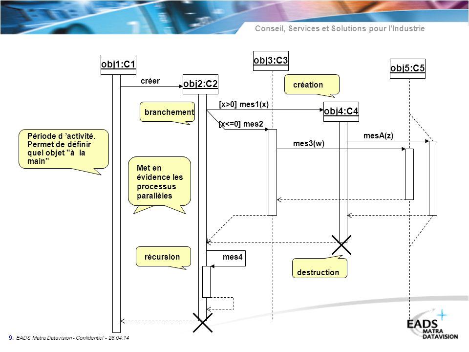 Conseil, Services et Solutions pour lIndustrie 9. EADS Matra Datavision - Confidentiel - 28.04.14 obj1:C1 obj2:C2 obj4:C4 obj3:C3 obj5:C5 Période d ac