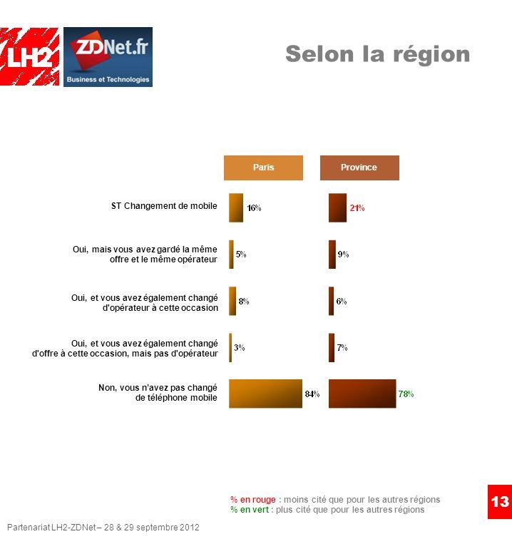 Partenariat LH2-ZDNet – 28 & 29 septembre 2012 13 ParisProvince % en rouge : moins cité que pour les autres régions % en vert : plus cité que pour les autres régions Selon la région ST Changement de mobile Oui, et vous avez également changé d opérateur à cette occasion Oui, et vous avez également changé d offre à cette occasion, mais pas d opérateur Oui, mais vous avez gardé la même offre et le même opérateur Non, vous navez pas changé de téléphone mobile