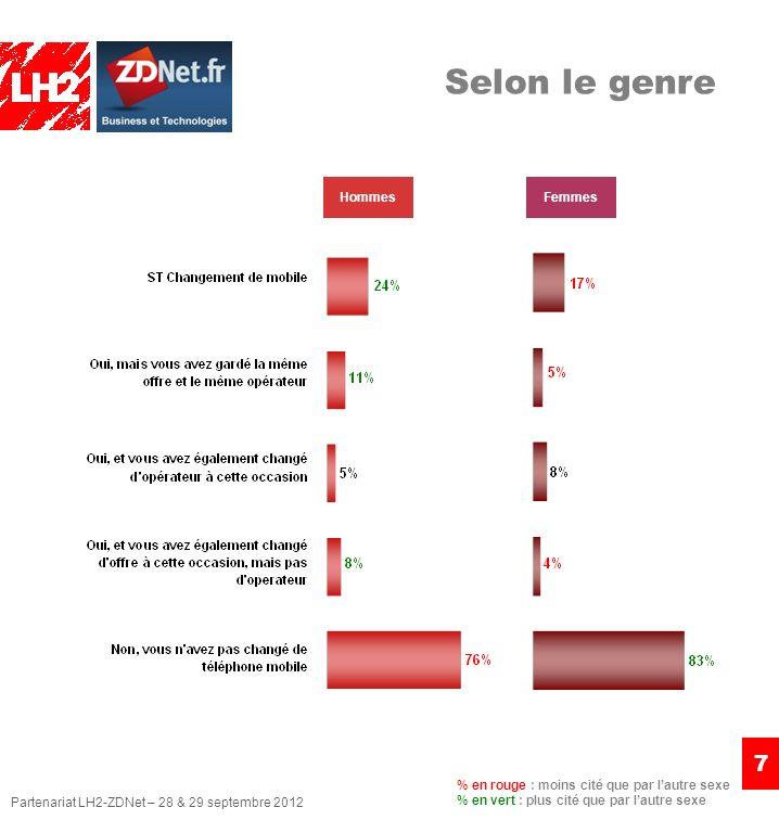 Partenariat LH2-ZDNet – 28 & 29 septembre 2012 7 HommesFemmes % en rouge : moins cité que par lautre sexe % en vert : plus cité que par lautre sexe Selon le genre