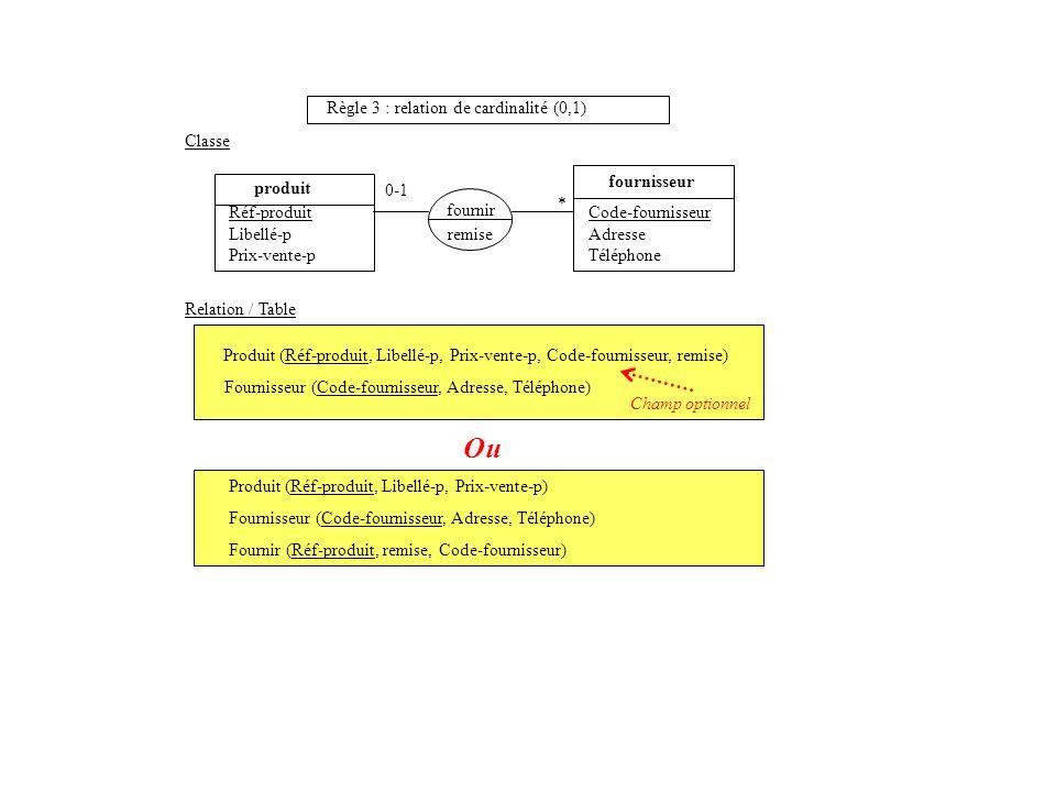Produit (Réf-produit, Libellé-p, Prix-vente-p) Fournisseur (Code-fournisseur, Adresse, Téléphone) Fournir (Réf-produit, remise, Code-fournisseur) prod