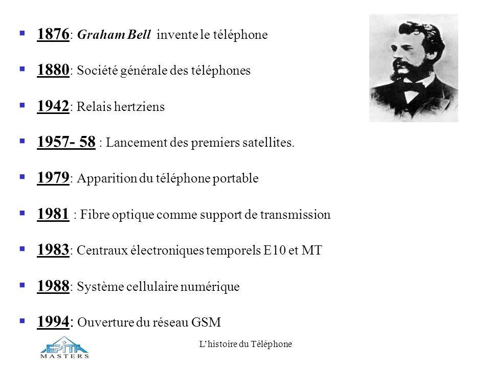 Lhistoire du Téléphone 1876 : Graham Bell invente le téléphone 1880 : Société générale des téléphones 1942 : Relais hertziens 1957- 58 : Lancement des