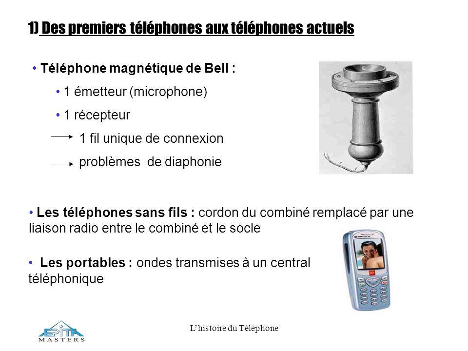 Lhistoire du Téléphone 1) Des premiers téléphones aux téléphones actuels Téléphone magnétique de Bell : 1 émetteur (microphone) 1 récepteur 1 fil uniq
