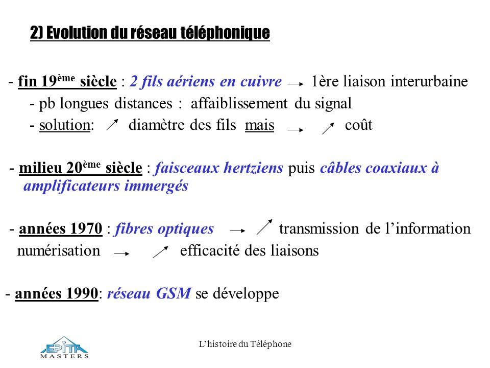 Lhistoire du Téléphone 2) Evolution du réseau téléphonique - fin 19 ème siècle : 2 fils aériens en cuivre 1ère liaison interurbaine - pb longues dista