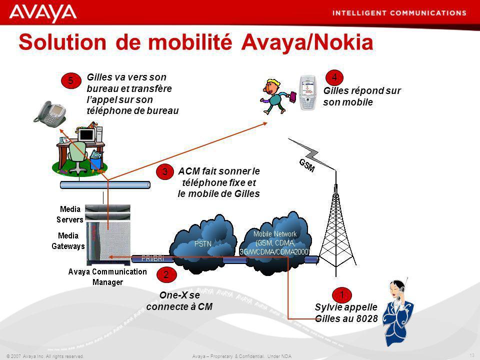 13 © 2007 Avaya Inc. All rights reserved. Avaya – Proprietary & Confidential. Under NDA Solution de mobilité Avaya/Nokia Sylvie appelle Gilles au 8028