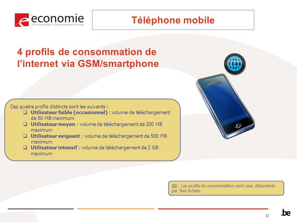 42 Téléphone mobile 4 profils de consommation de linternet via GSM/smartphone Ces quatre profils distincts sont les suivants : Utilisateur faible (occasionnel) : volume de téléchargement de 50 MB maximum Utilisateur moyen : volume de téléchargement de 200 MB maximum Utilisateur exigeant : volume de téléchargement de 500 MB maximum Utilisateur intensif : volume de téléchargement de 2 GB maximum NB : Les profils de consommation sont ceux déterminés par Test-Achats.