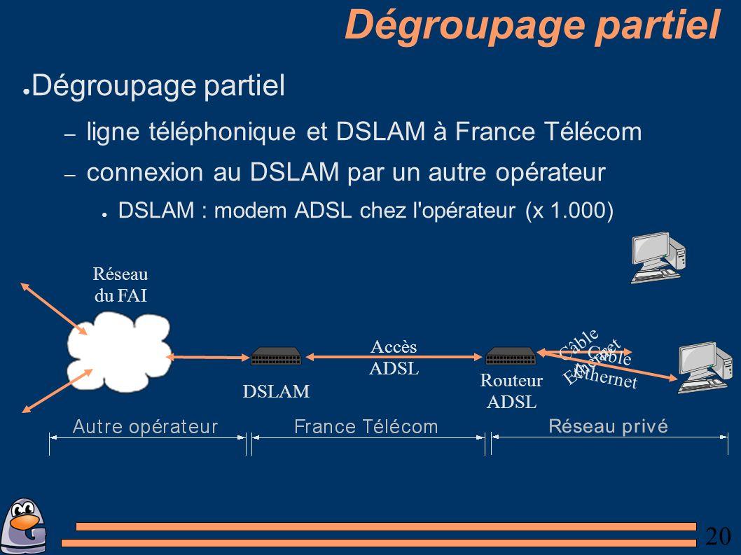 20 Dégroupage partiel – ligne téléphonique et DSLAM à France Télécom – connexion au DSLAM par un autre opérateur DSLAM : modem ADSL chez l opérateur (x 1.000) Routeur ADSL Accès ADSL Câble Ethernet Câble Ethernet DSLAM Réseau du FAI