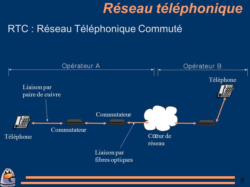 8 Réseau téléphonique RTC : Réseau Téléphonique Commuté Téléphone Commutateur Liaison par fibres optiques Liaison par paire de cuivre C œ ur de réseau