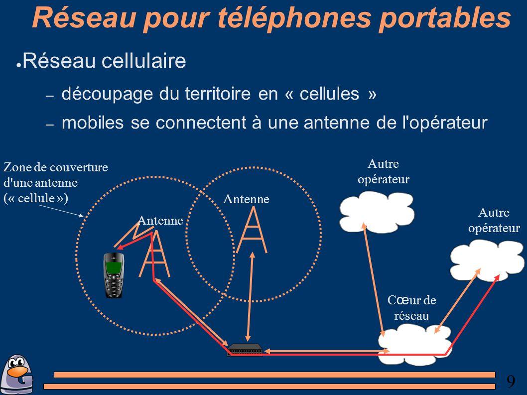 9 Réseau pour téléphones portables Réseau cellulaire – découpage du territoire en « cellules » – mobiles se connectent à une antenne de l opérateur Antenne C œ ur de réseau Autre opérateur Autre opérateur Zone de couverture d une antenne (« cellule »)