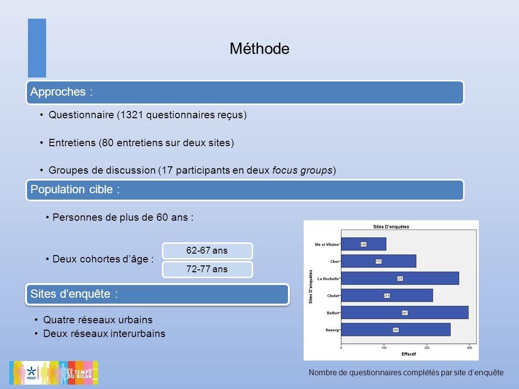 Méthode Approches : Questionnaire (1321 questionnaires reçus) Entretiens (80 entretiens sur deux sites) Groupes de discussion (17 participants en deux