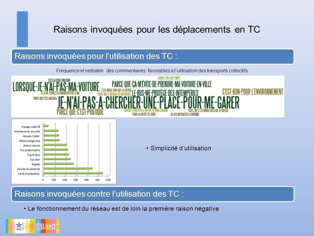 Raisons invoquées pour les déplacements en TC Raisons invoquées pour lutilisation des TC : Raisons invoquées contre lutilisation des TC : Simplicité d