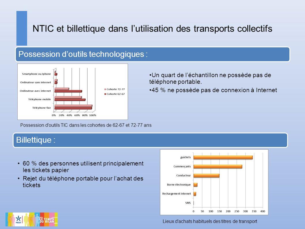 NTIC et billettique dans lutilisation des transports collectifs Possession doutils technologiques : Billettique : Un quart de léchantillon ne possède pas de téléphone portable.