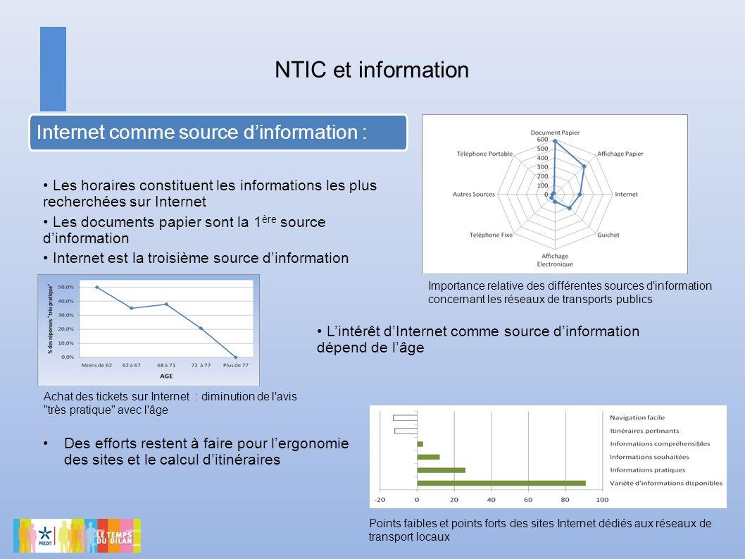 NTIC et information Points faibles et points forts des sites Internet dédiés aux réseaux de transport locaux Internet comme source dinformation : Acha