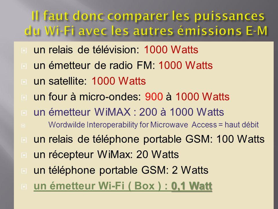 un relais de télévision: 1000 Watts un émetteur de radio FM: 1000 Watts un satellite: 1000 Watts un four à micro-ondes: 900 à 1000 Watts un émetteur W