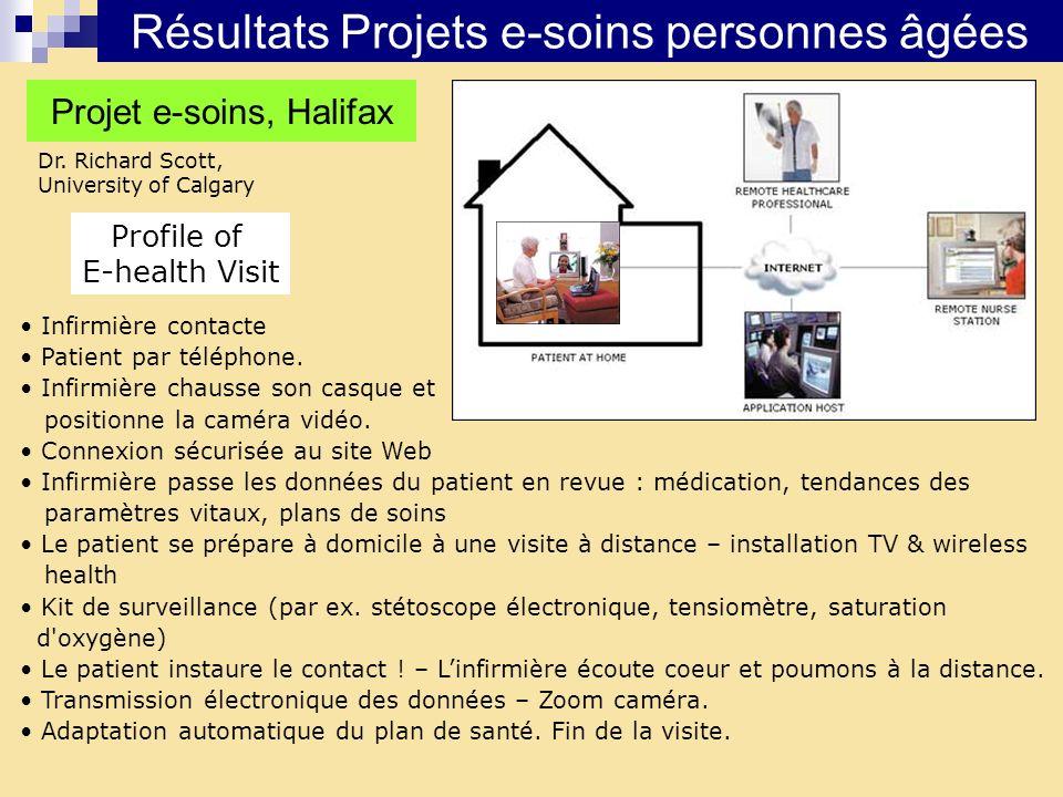 Résultats Projets e-soins personnes âgées Dr. Richard Scott, University of Calgary Projet e-soins, Halifax Profile of E-health Visit Infirmière contac