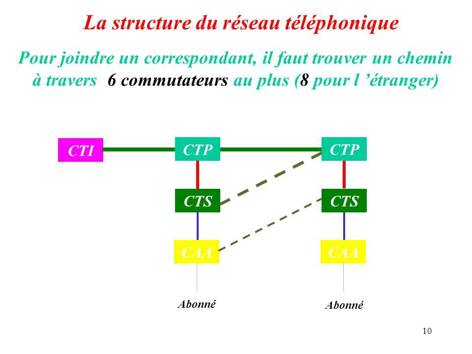 10 La structure du réseau téléphonique Pour joindre un correspondant, il faut trouver un chemin à travers 6 commutateurs au plus (8 pour l étranger) A