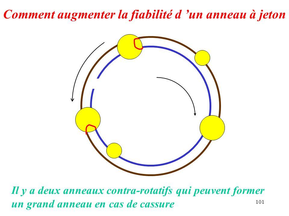 101 Comment augmenter la fiabilité d un anneau à jeton Il y a deux anneaux contra-rotatifs qui peuvent former un grand anneau en cas de cassure