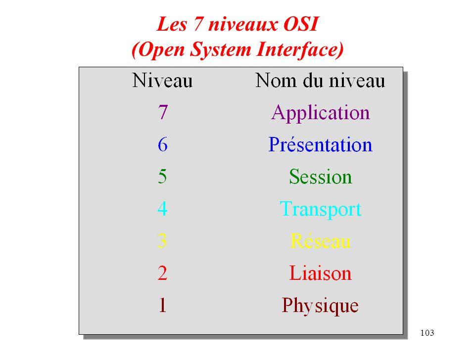 103 Les 7 niveaux OSI (Open System Interface)
