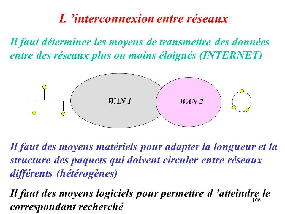 106 L interconnexion entre réseaux Il faut déterminer les moyens de transmettre des données entre des réseaux plus ou moins éloignés (INTERNET) Il fau