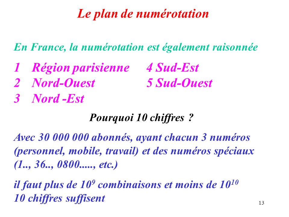 13 Le plan de numérotation En France, la numérotation est également raisonnée 1Région parisienne4 Sud-Est 2Nord-Ouest5 Sud-Ouest 3 Nord -Est Pourquoi