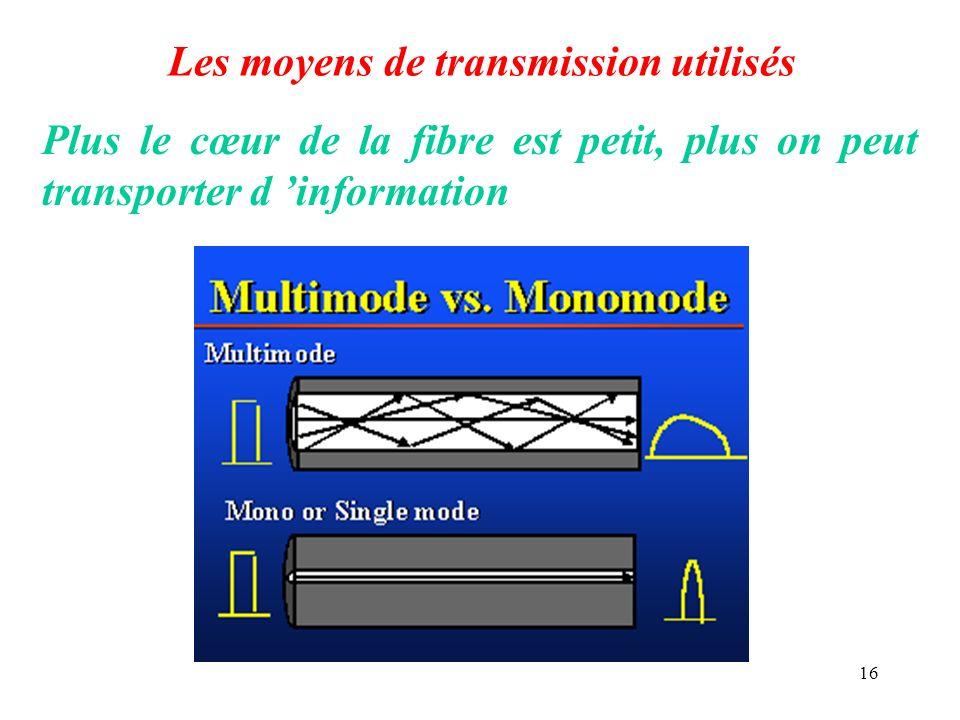 16 Les moyens de transmission utilisés Plus le cœur de la fibre est petit, plus on peut transporter d information