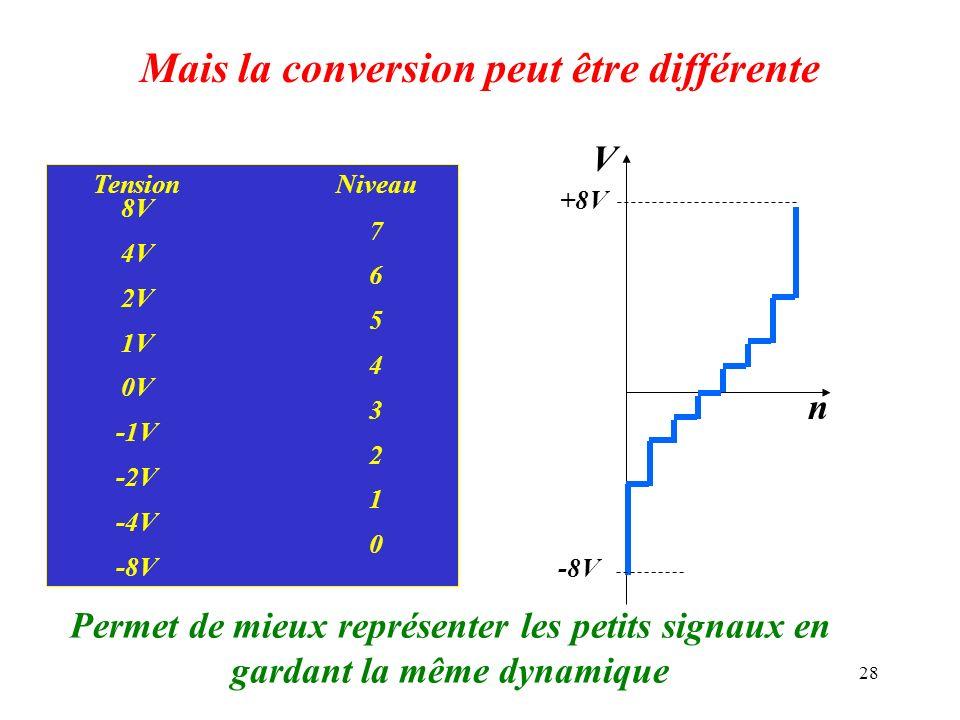 28 Mais la conversion peut être différente TensionNiveau 8V 7 4V 6 2V 5 1V 4 0V 3 -1V 2 -2V 1 -4V 0 -8V V n +8V Permet de mieux représenter les petits