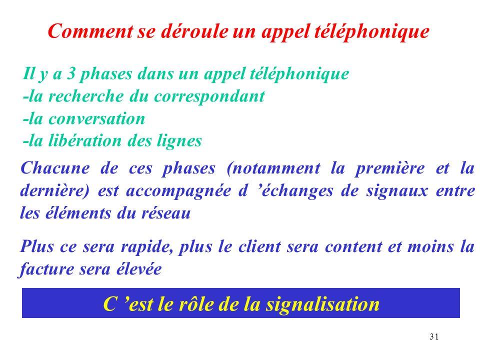 31 Comment se déroule un appel téléphonique Il y a 3 phases dans un appel téléphonique -la recherche du correspondant -la conversation -la libération