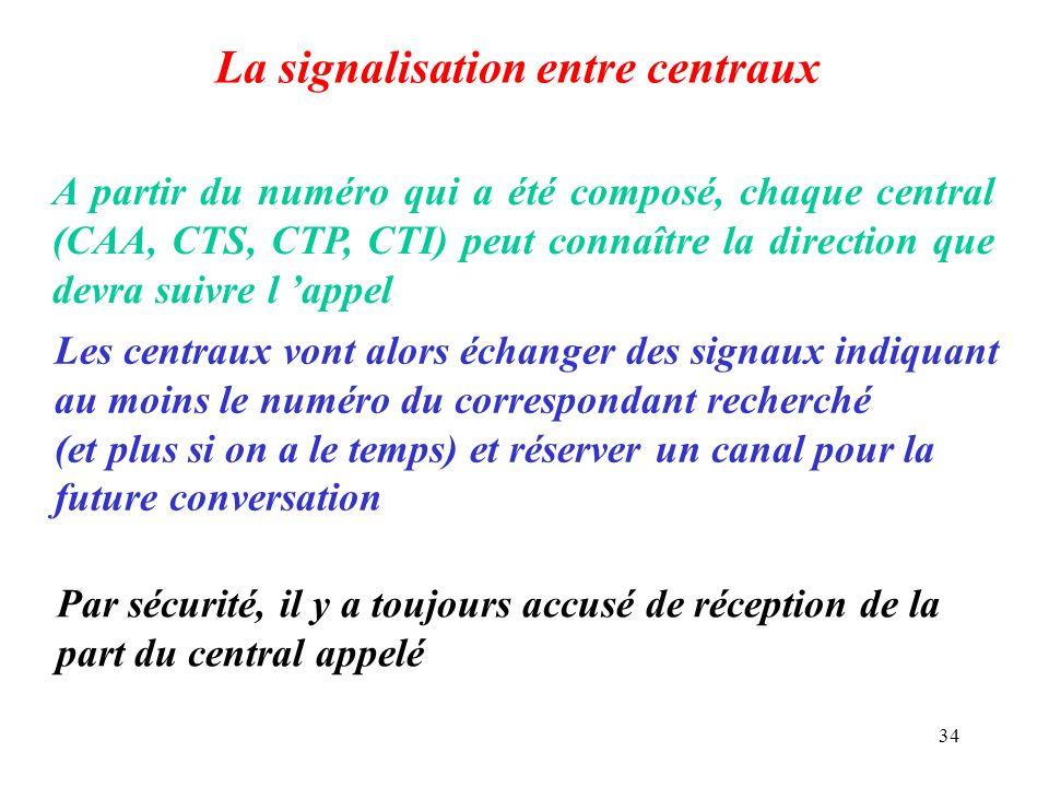 34 La signalisation entre centraux A partir du numéro qui a été composé, chaque central (CAA, CTS, CTP, CTI) peut connaître la direction que devra sui