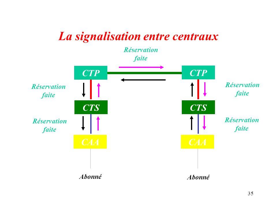 35 La signalisation entre centraux Abonné CAA CTS CAA CTS CTP Réservation faite