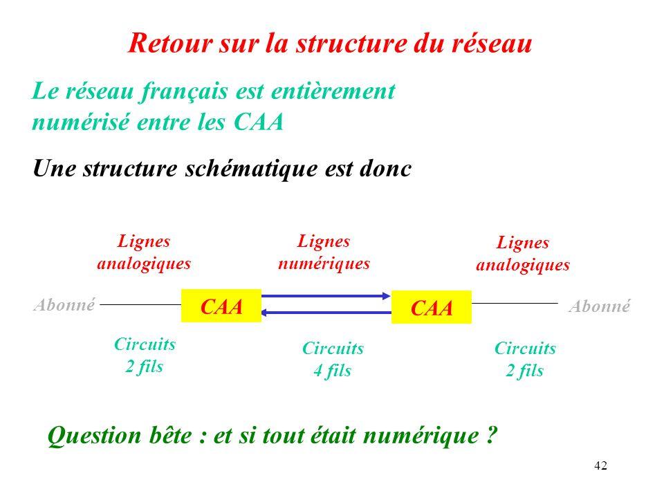 42 Retour sur la structure du réseau Le réseau français est entièrement numérisé entre les CAA Une structure schématique est donc Abonné CAA Abonné Li