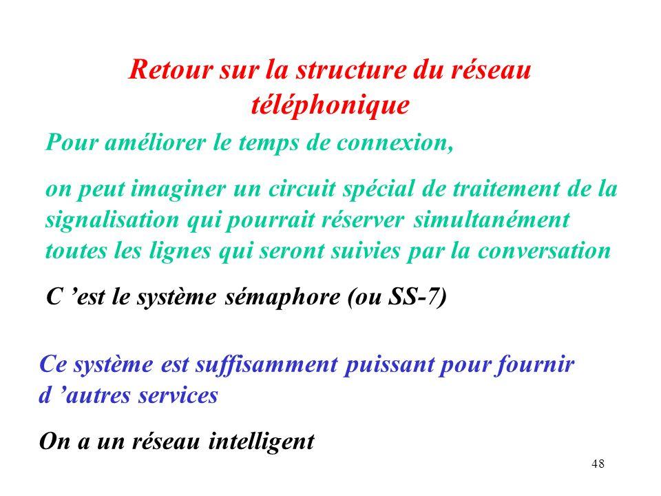48 Retour sur la structure du réseau téléphonique Pour améliorer le temps de connexion, on peut imaginer un circuit spécial de traitement de la signal