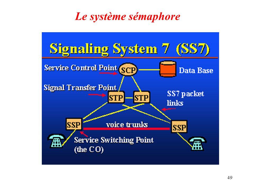 49 Le système sémaphore