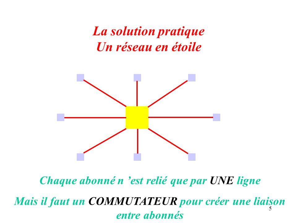 5 La solution pratique Un réseau en étoile Chaque abonné n est relié que par UNE ligne Mais il faut un COMMUTATEUR pour créer une liaison entre abonné