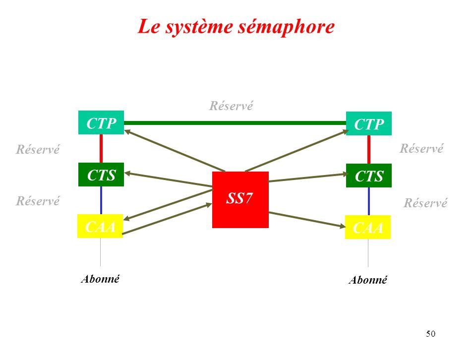 50 Le système sémaphore Abonné CAA CTS CTP Abonné CAA CTS CTP SS7 Réservé